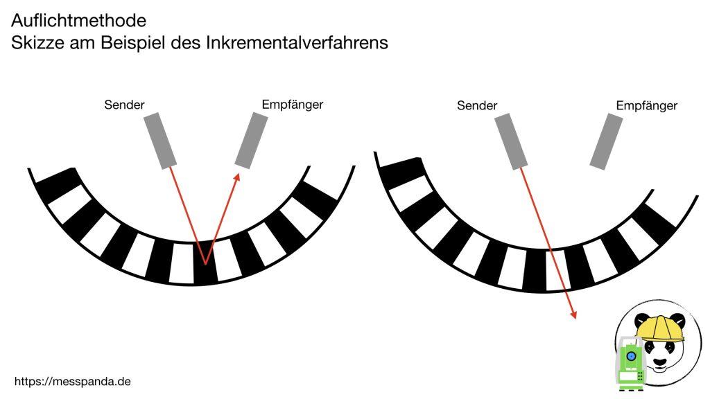 Auflichtmethode - Skizze am Beispiel des Inkrementalverfahrens