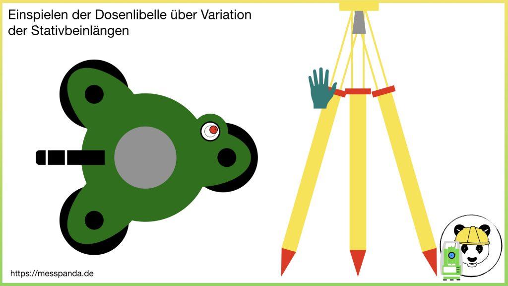 Einspielen der Dosenlibelle über Variation der Stativbeinlängen
