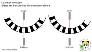 Durchlichtmethode - Skizze am Beispiel des Inkrementalverfahrens