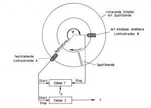Dynamische Methode (Joeckel / Stoeber / Huep, 2008, S. 269)