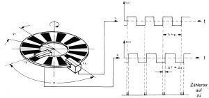 Dynamisches Verfahren beim Theomat WILD T 2000 (Joeckel / Stoeber / Huep, 2008, S. 270)