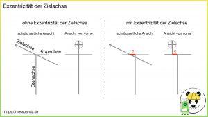 Schematische Darstellung: Exzentrizität der Zielachse