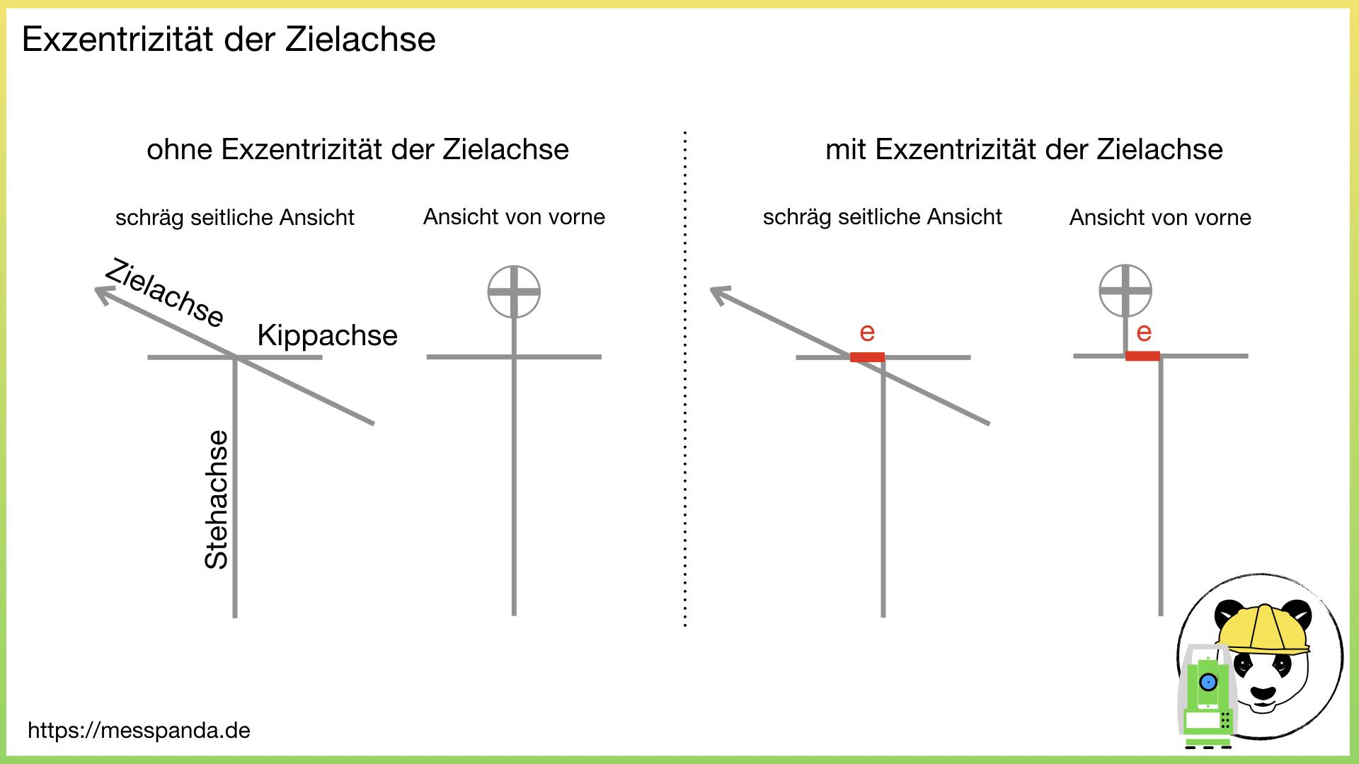 Schematische Darstellung: Exzentrizität der Zielachse » Messpanda