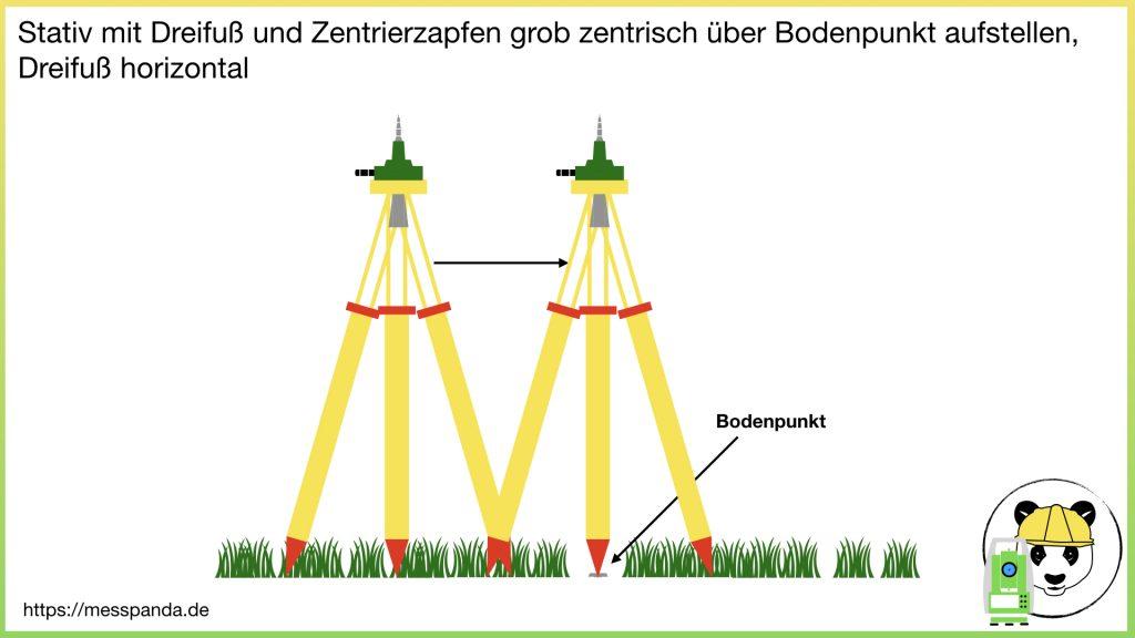Stativ mit Dreifuß und Zentrierzapfen grob zentrisch über Bodenpunkt aufstellen, Dreifuß horizontal