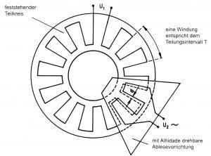 Inductosynverfahren (Joeckel / Stober / Huep, 2008, S. 260)