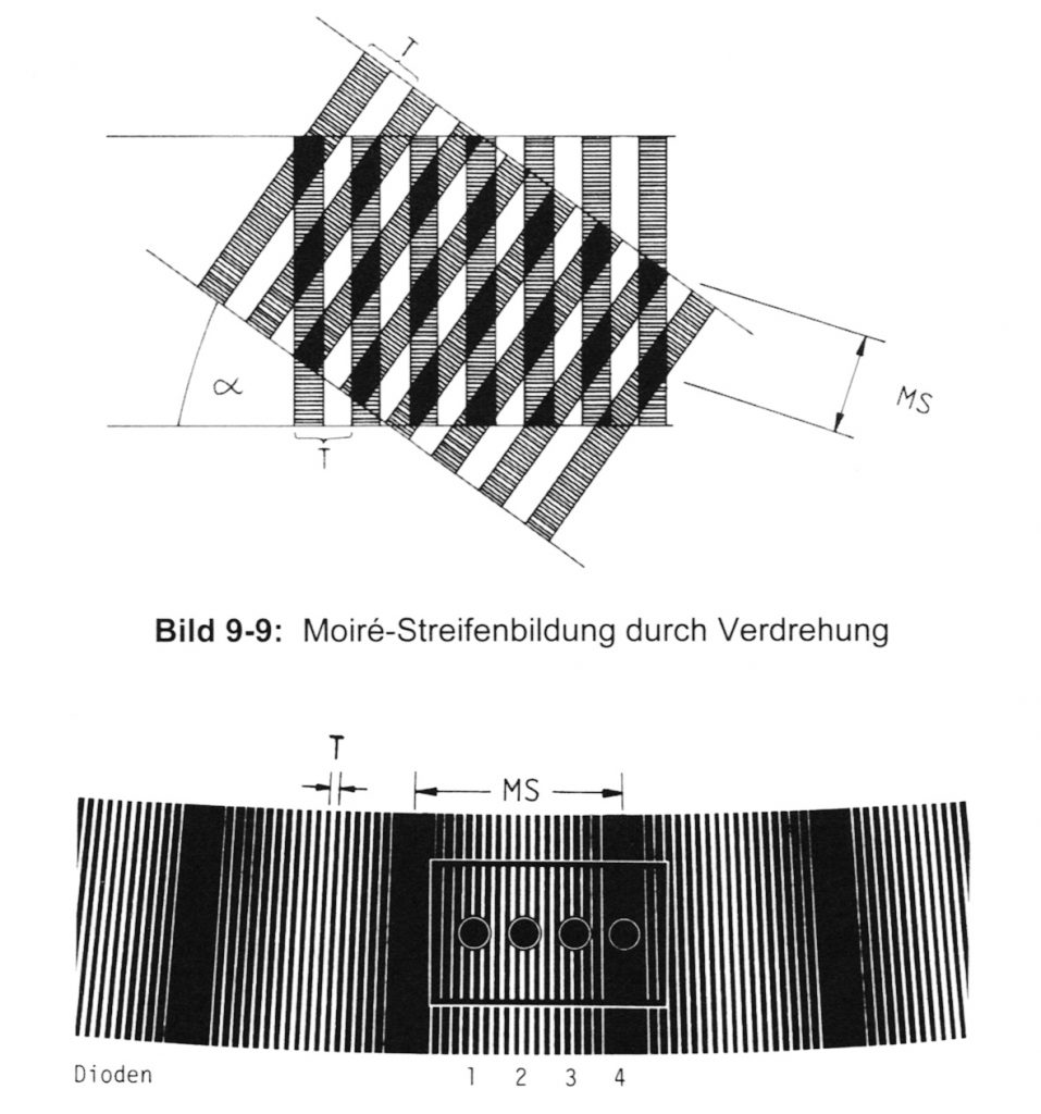 Moiré-Verfahren (Joeckel / Stober / Huep, 2008, S. 263)
