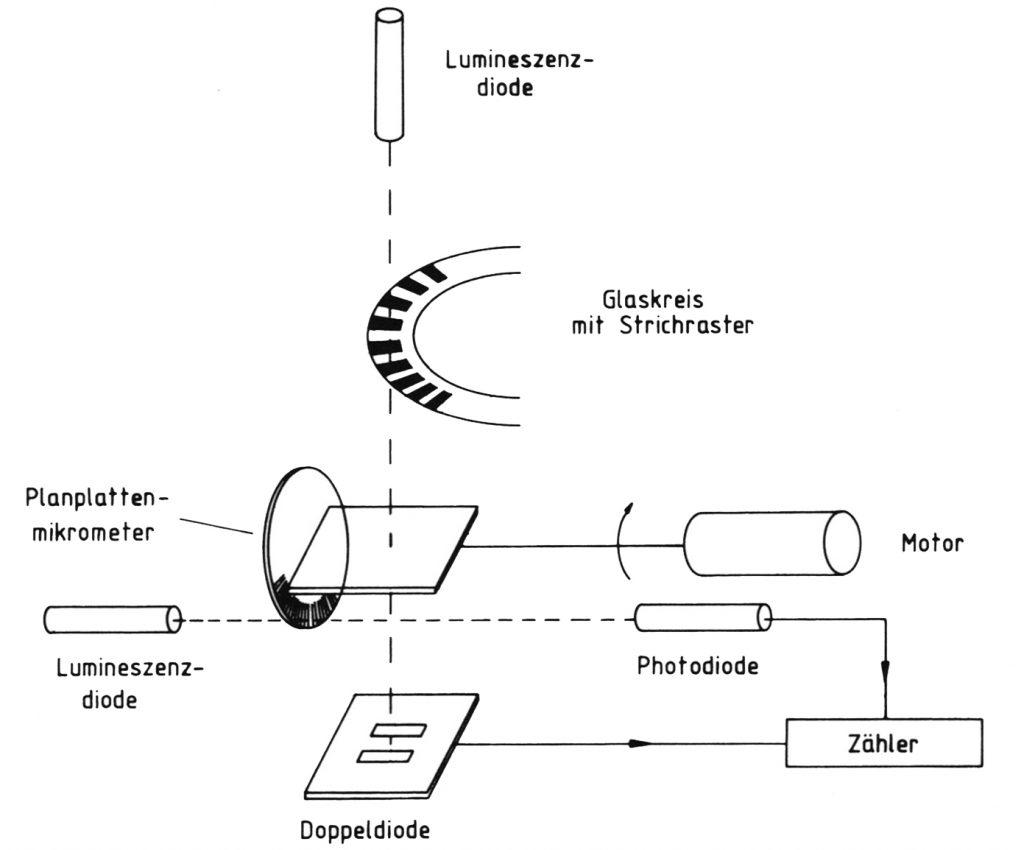 Interpolation mit elektronischem Planplattenmikrometer (Joeckel/Stoeber/Huep, 2008, S. 262)