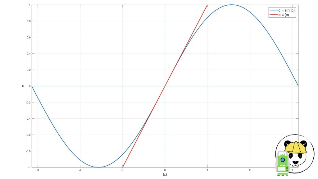 Vergleich c = sin (c) und c = (c)