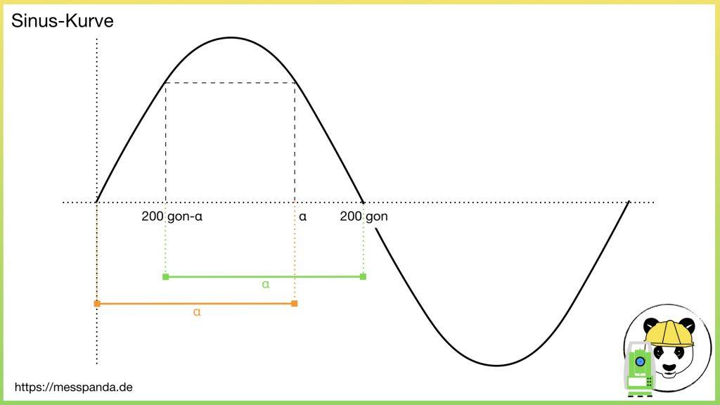 Sinus (200 gon - alpha) = alpha