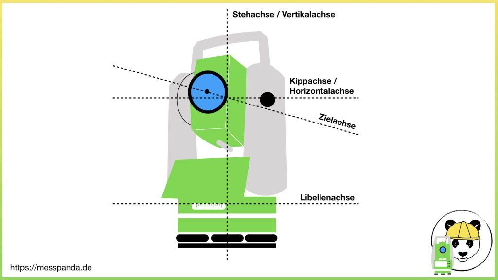 Achsen eines Tachymeters (analog: Theodolit)