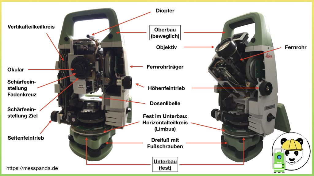 Bestandteile eines Tachymeters (Gehäuse geöffnet)