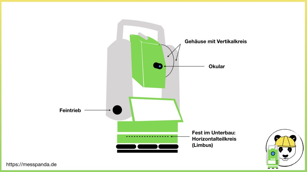 Bestandteile eines Tachymeters (Ansicht Okularseite)