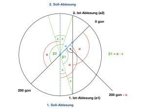 Teilkreisexzentrizität (© Deumlich/Staiger, 2002)