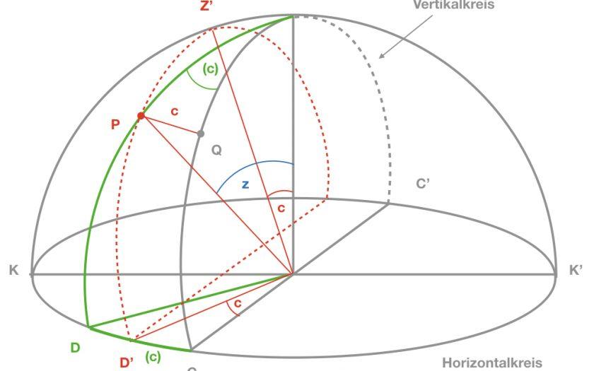 Einfluss der Zielachsabweichung (© Deumlich / Staiger, 2002, S. 206)