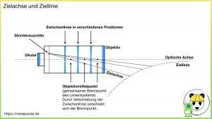 Fernrohr mit eingezeichneter Zielachse und Ziellinie