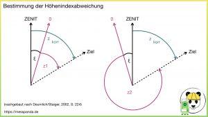 Bestimmung der Höhenindexabweichung, z1 + z2 < 400 gon ((C) Deumlich/Staiger, 2002, S.224)