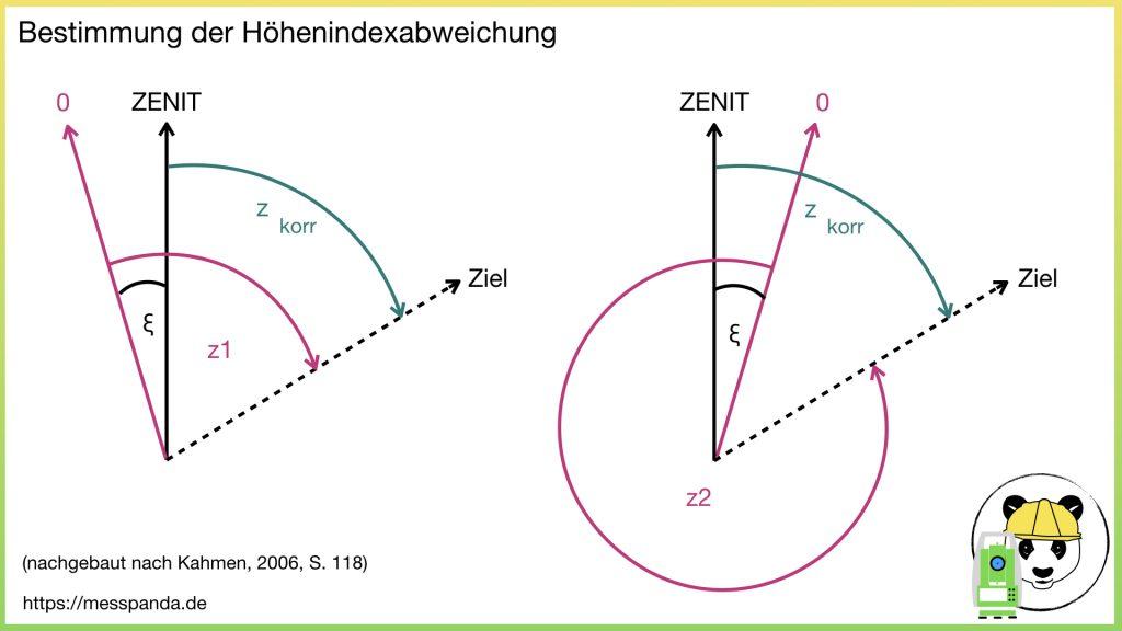 Bestimmung der Höhenindexabweichung mit z1 + z2 > 400 gon (© Kahmen, 2006, S.118)