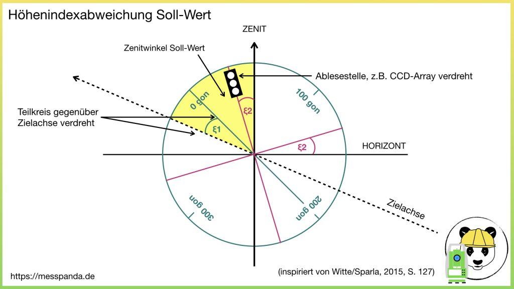 Soll-Wert ohne Höhenindexabweichung
