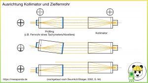Kollimator und Zielfernrohr ((c) Deumlich/Staiger, 2002, S. 94)