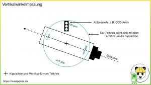 Vertikalwinkelmessung mit einem Tachymeter