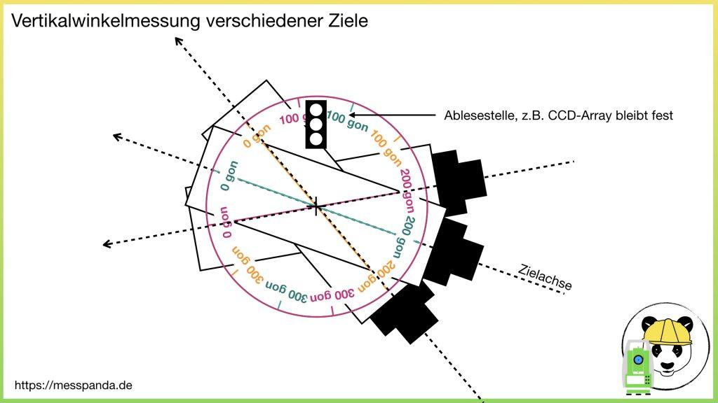 Vertikalwinkelmessung verschiedener Ziele mit unterschiedlicher Ausrichtung des Fernrohrs
