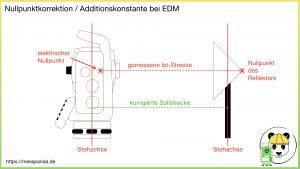 Nullpunktkorrektion / Additionskonstante bei der elektrooptischen Distanzmessung (EDM) mit der Kombination Tachymeter-Prisma