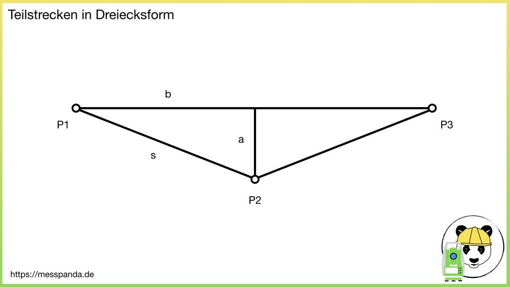 P2 liegt nicht auf einer Linie mit P1 und P3
