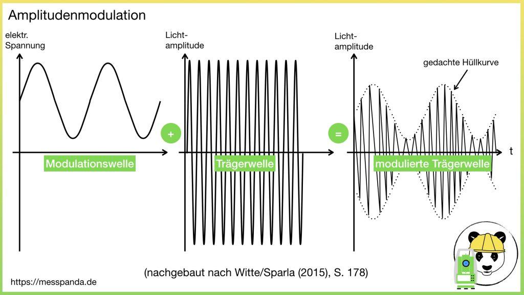 Amplitudenmodulation beim Phasenvergleichsverfahren