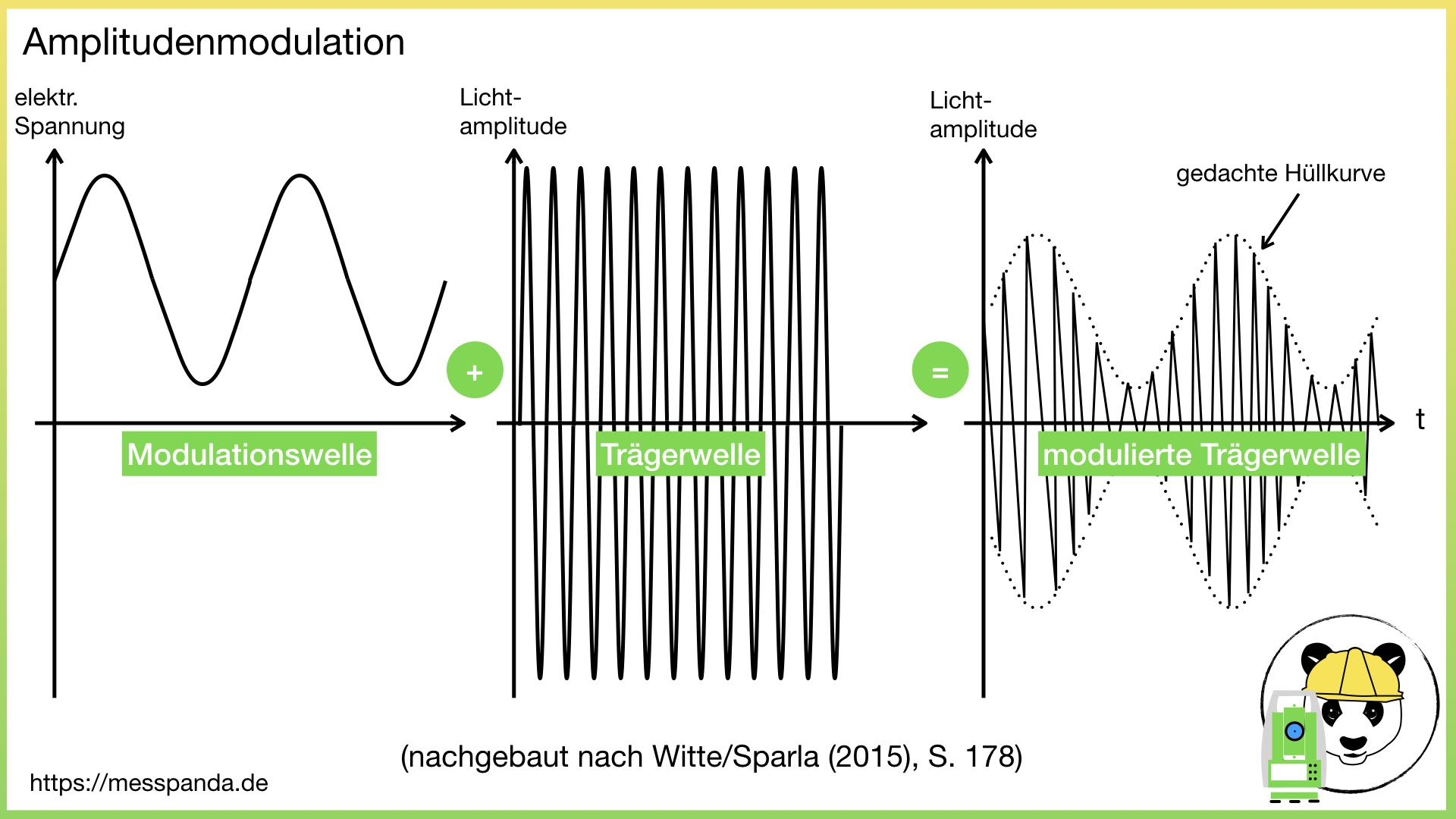 Image for In welcher Größenordnung liegen die Wellenlängen der Trägerwelle und der Modulationswelle beim Phasenvergleichsverfahren?
