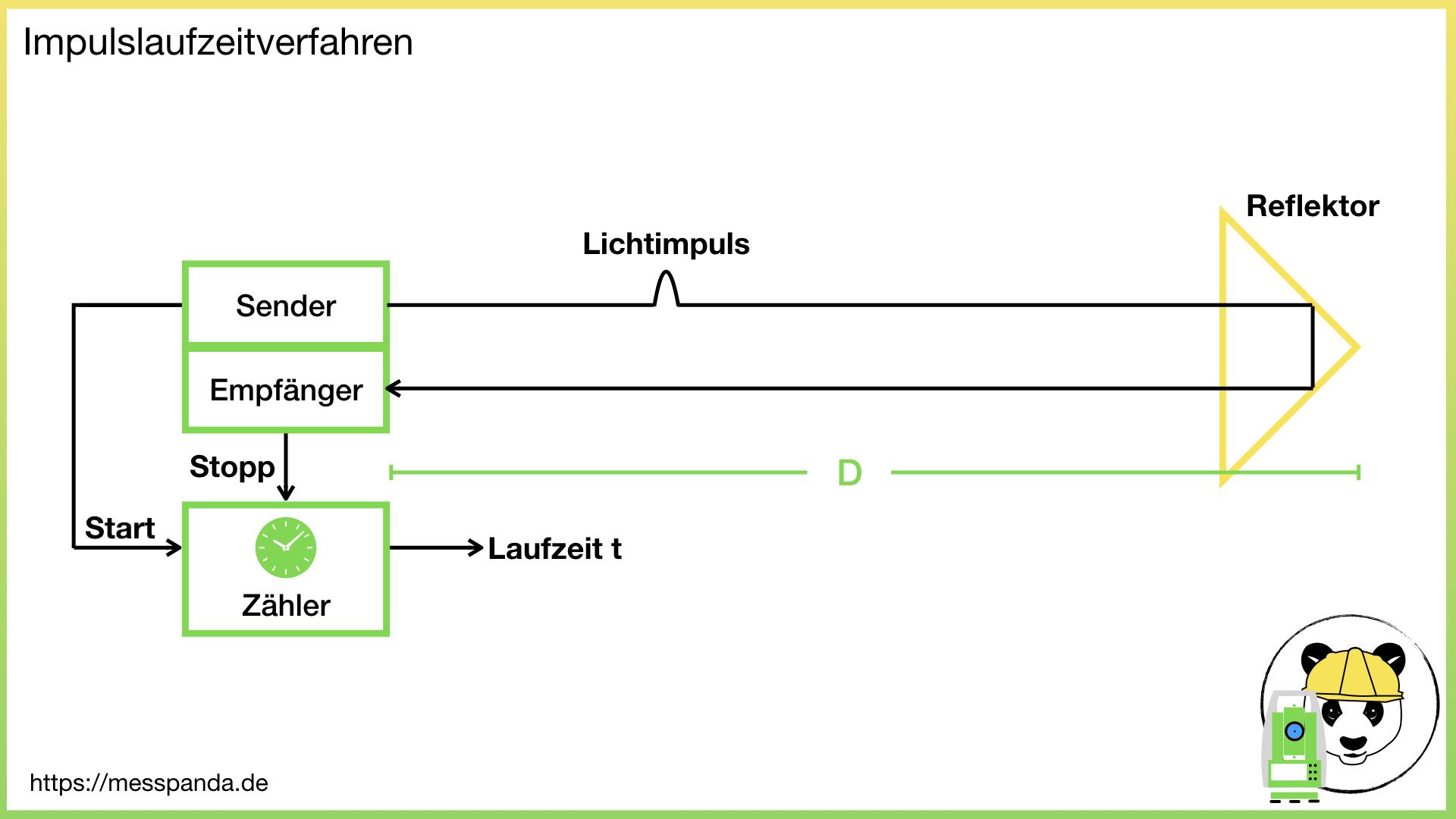 Image for Wie berechnet sich die Strecke beim Impulsverfahren?