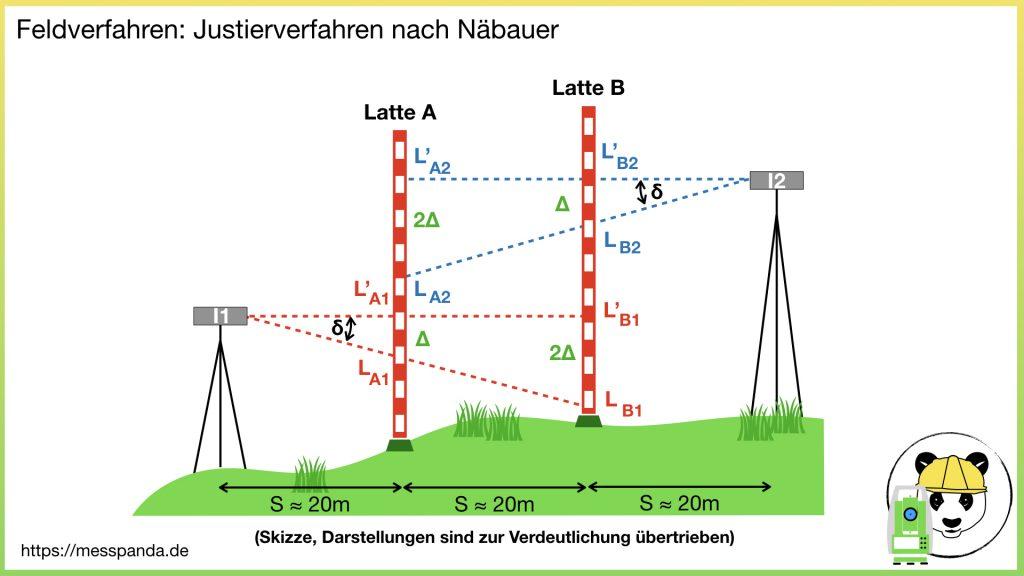 Justierverfahren nach Näbauer (Feldverfahren)