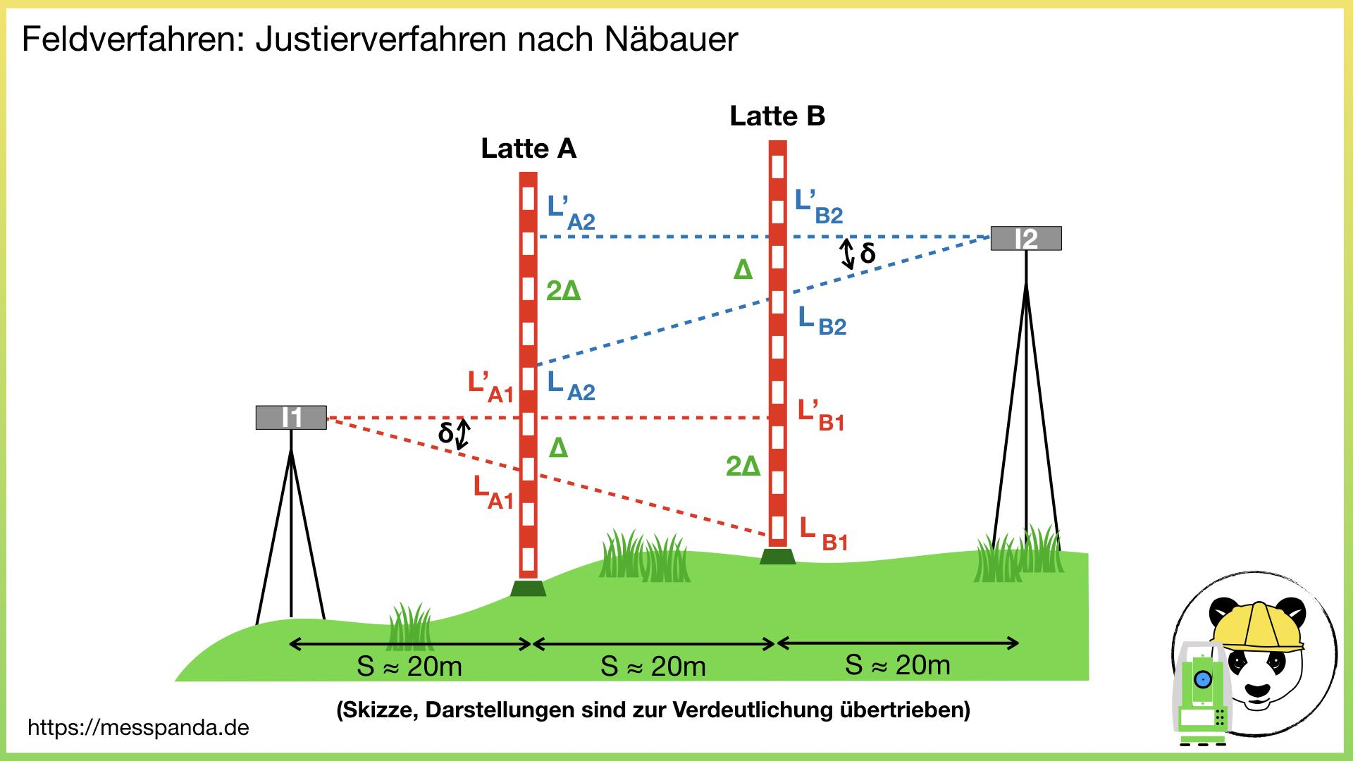 Image for Wie unterscheiden sich die Justierverfahren nach Näbauer und Förstner?