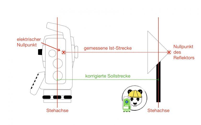Nullpunktkorrektion bei EDM (Tachymeter)