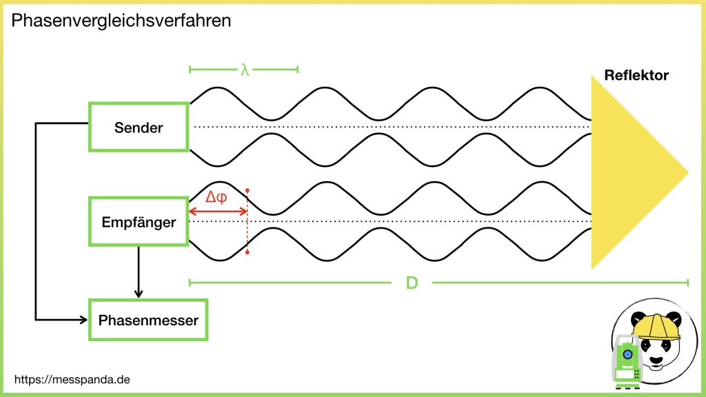 Skizze: Funktionsprinzip Phasenvergleichsverfahren