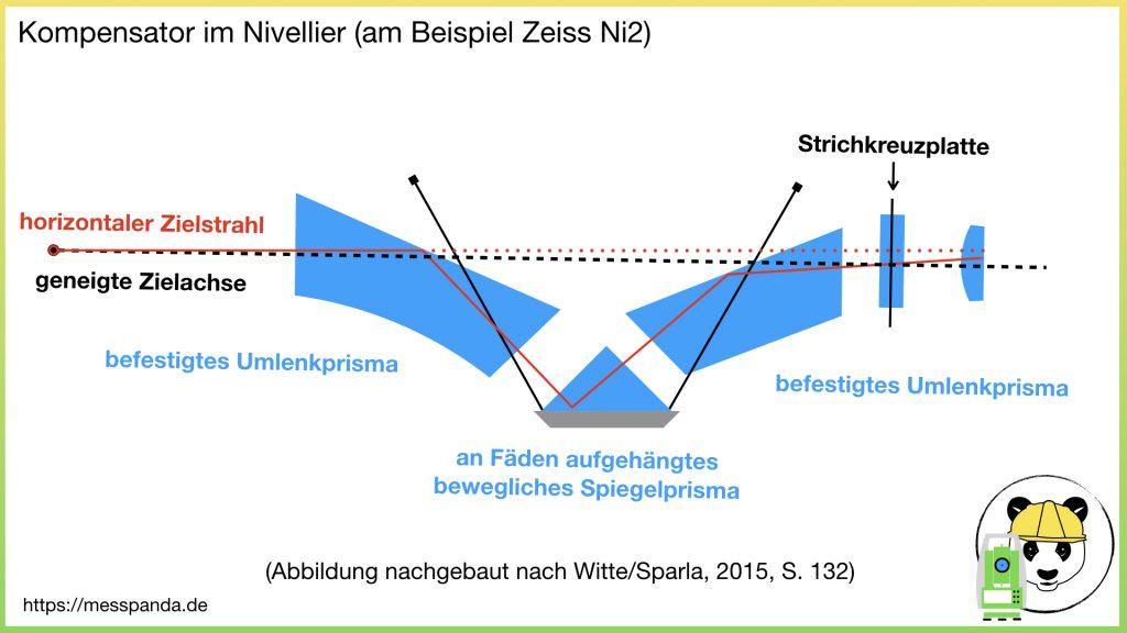 Kompensator eines Nivelliers, am Beispiel Zeiss Ni2 (Abb. nachgebaut nach WItte/Sparla, 2015, S. 152)
