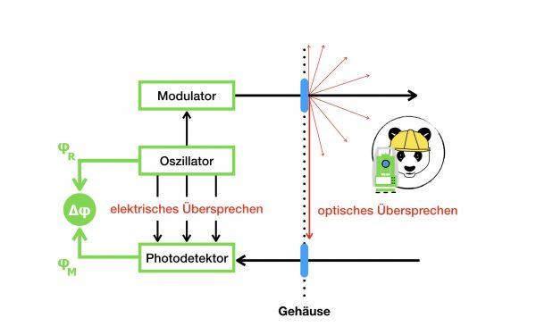 Elektrisches und optisches Übersprechen