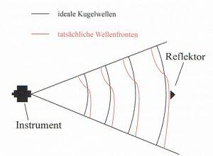 Phaseninhomogenität (© Deumlich/Staiger, 2002, S. 164)