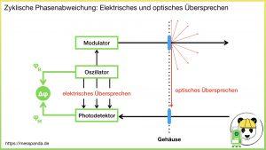 Zyklische Phasenabweichung (elektrisches und optisches Übersprechen)