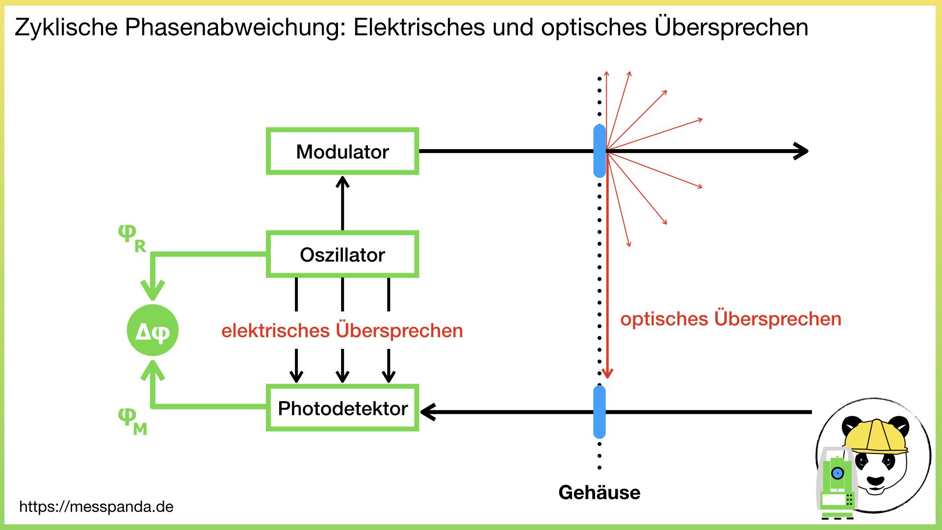 Image for Wie groß ist der Einfluss von zyklischen Phasenabweichungen bei Tachymetern?