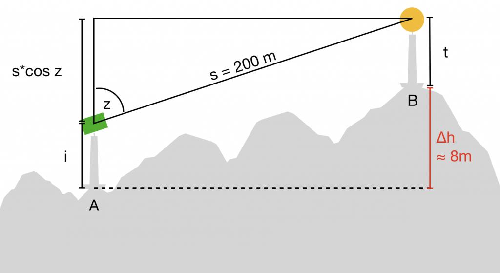 Skizze zu Beispielaufgabe Trigonometrische Höhenübertragung