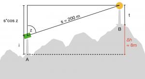 Skizze zu Beispielaufgabe 1, Trigonometrische Höhenübertragung