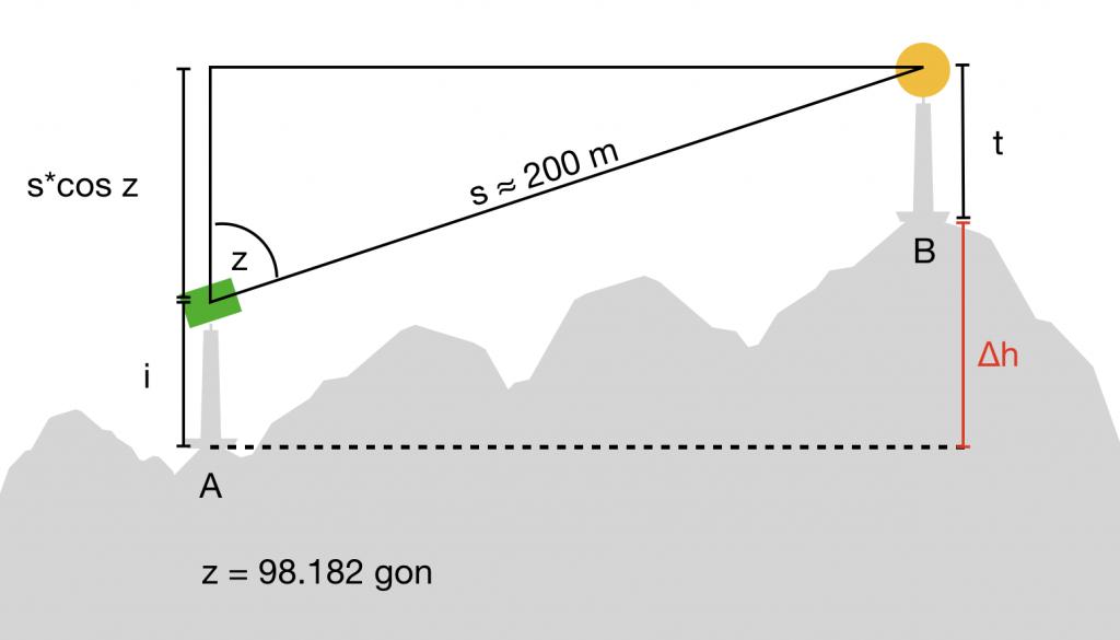 Skizze zu Beispielaufgabe 2, Trigonometrische Höhenübertragung
