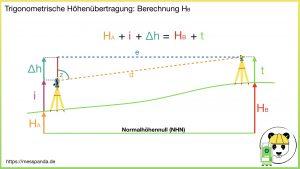 Grundprinzip der Trigonometrischen Höhenübertragung