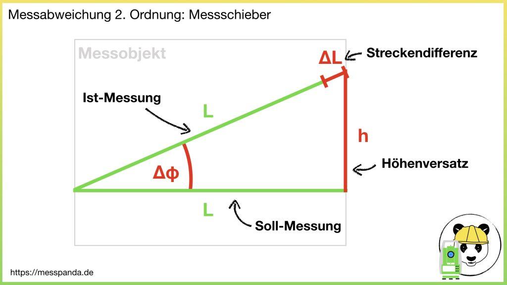 Messabweichung 2. Ordnung gemäß Abbe'schem Komparatorprinzip, Bsp. Messschieber