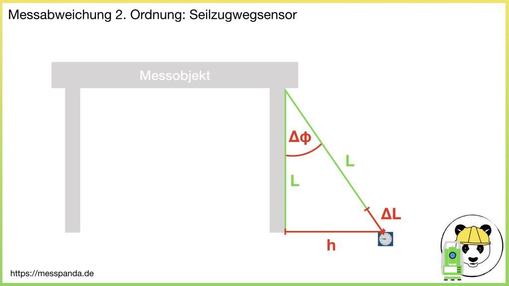Messabweichung 2. Ordnung gemäß Abbe'schem Komparatorprinzip, Bsp. Seilzugwegsensor