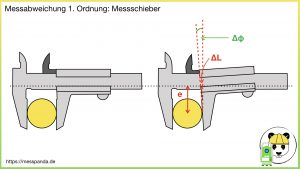 Messabweichung 1. Ordnung gemäß Abbe'schem Komparatorprinzip, Bsp. Messschieber (links: keine Abweichung, rechts: Abweichung durch Schiefstellung)