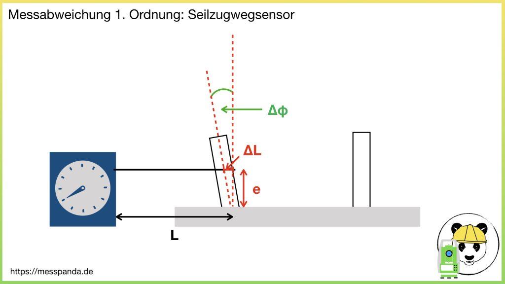 Messabweichung 1. Ordnung gemäß Abbe'schem Komparatorprinzip, Bsp. Seilzugwegsensor