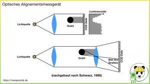 Optisches Messgerät für das Drahalignement (nachgebraut nach Schwarz, 1995)