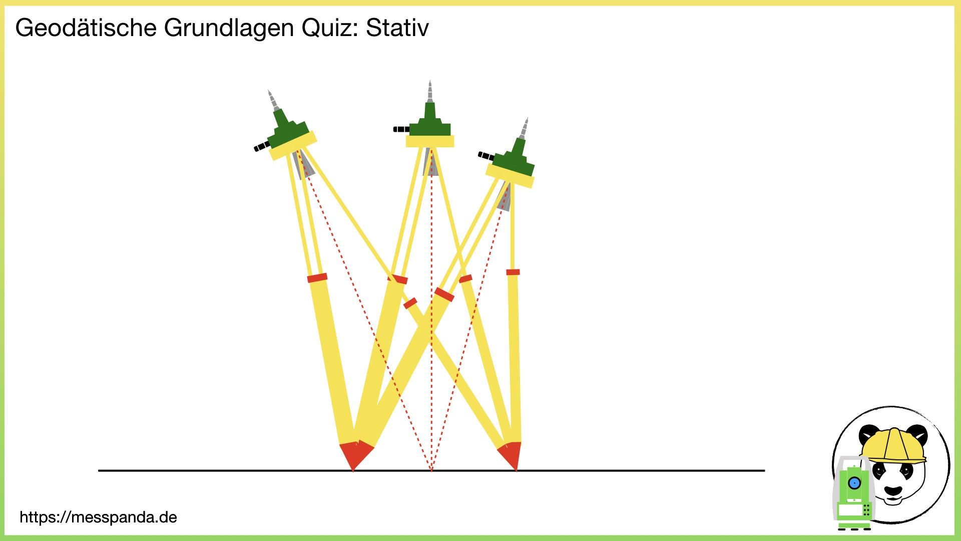 Image for Wie wird ein Stativ auch genannt?