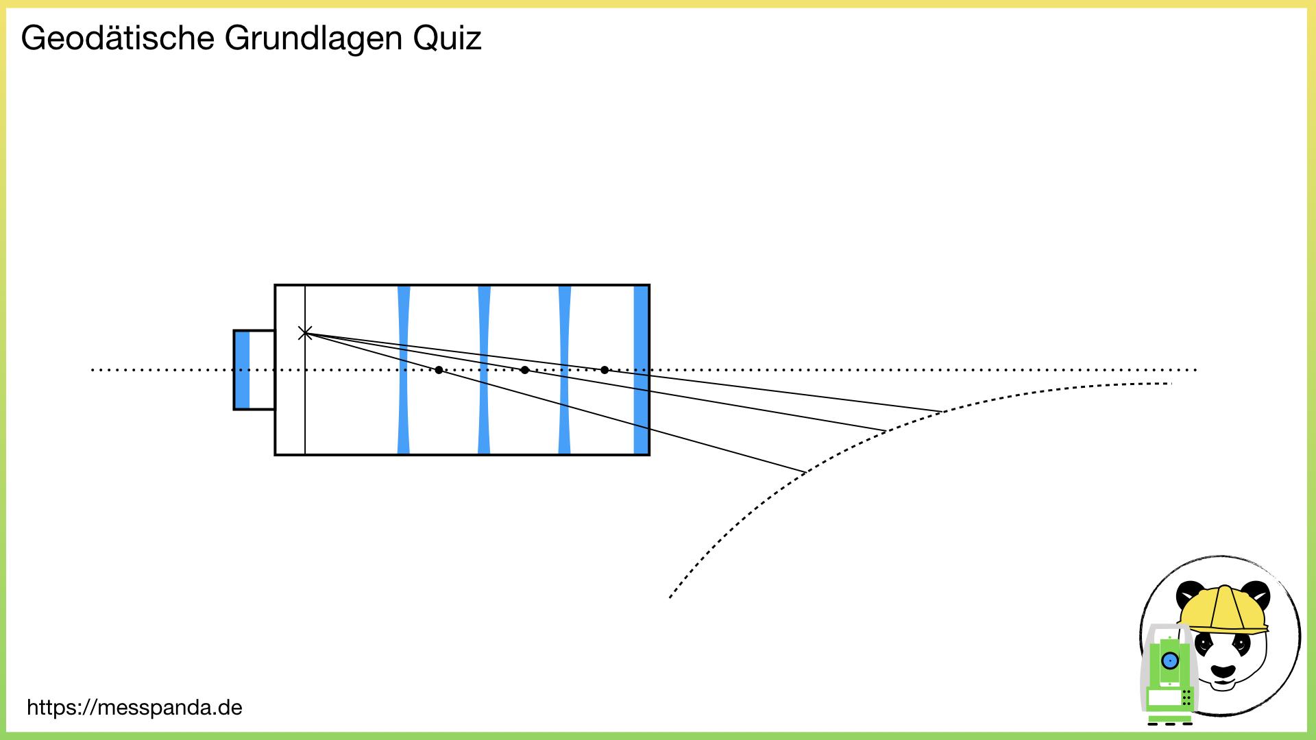 Image for Wie wird die Zielachse in einem Fernrohr definiert?